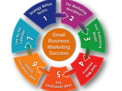 7 Steps for Small Business Marketing Success
